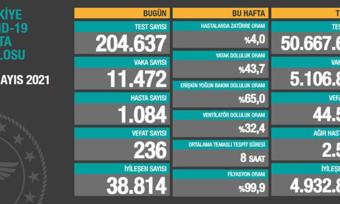 Türkiye'de 11 bin 472 kişinin Kovid-19 testi pozitif çıktı, 236 kişi hayatını kaybetti