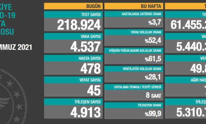 Türkiye'de 4 bin 537 kişinin Kovid-19 testi pozitif çıktı, 45 kişi hayatını kaybetti