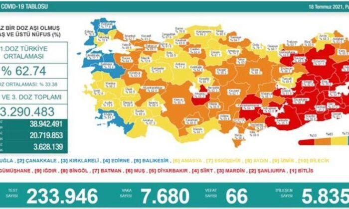 Türkiye'nin günlük koronavirüs tablosu açıklandı
