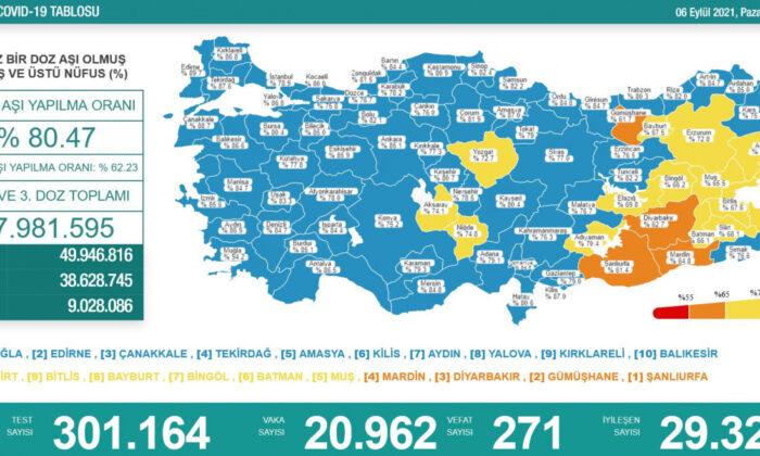 Türkiye'de 20 bin 962 kişinin testi pozitif çıktı, 271 kişi hayatını kaybetti